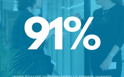+ 13 points pour l'index professionnel égalité femmes-hommes d'AssurOne en 2020